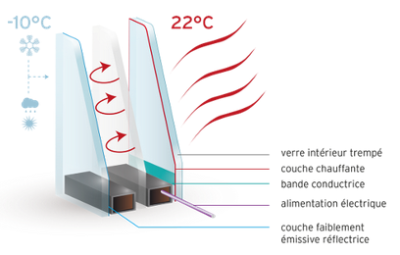 heating-glazing-principle