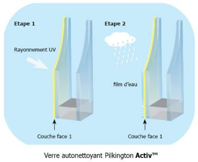 The self-cleaning glass that captures the UV rays to break down dirt