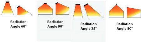 infrared radiation angle