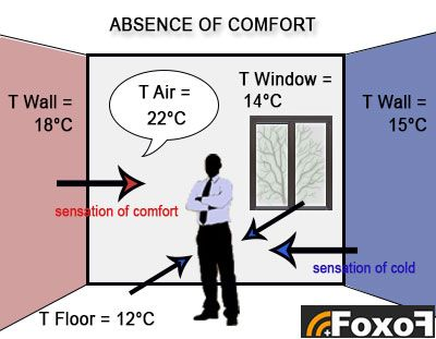 absence of thermal comfort