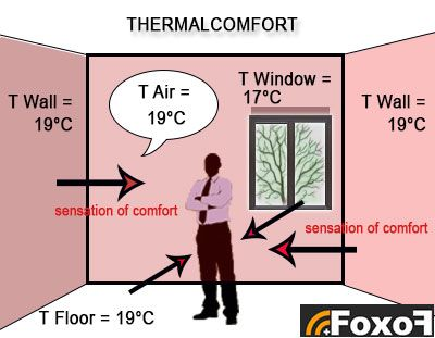 How to evaluate or measure the radiant or apparent temperature?