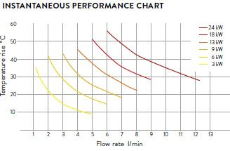 instantaneous-performance-chart