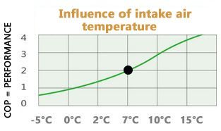 cop-influence-intake-air-temperature-compressor