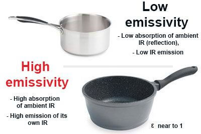 Difference in emissivity between 2 materials (sleek-reflective white IR / rough-absorbent black IR)